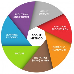 Scout method